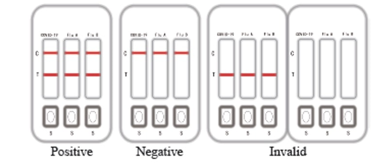 interpret result for 2019 ncov ag & influenza a:b ag rapid co detection kit